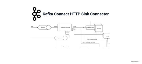 First steps with Kafka Connect HTTP Sink: installation, configuration, errors manager and monitoring